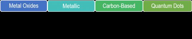 Figure 2a - nano webpage